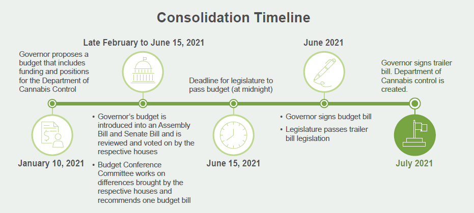 Consolidation Timeline.  January 10, 2021 - Governor proposes a budge that includes funding and positions for the Department of Cannabis Control.  Late February to June 15, 2021 - Governor's budget is introduced into an Assembly Bill and Senate Bill and is reviewed and voted on by the respective houses; budget conference committee works on differences brought by the respective houses and recommends one budget bill.  June 15, 2021 - Deadline for legislature to pass budget (at midnight).  June 2021 - Governor signs budget bill; legislature passes trailer bill legislation.  July 2021 - Governor signs trailer bill; Department of Cannabis Control is created.